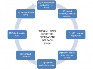 Research_SECI_Permit_Cycle